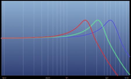 Freq-curves