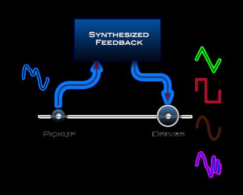 Synthesized-Feedback