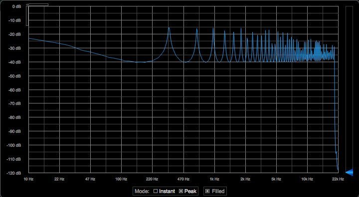 Feedback Comb Filter Spectrum.
