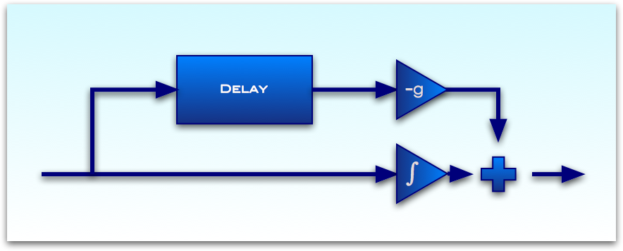 Integrator plus Feedforward Comb Filter.