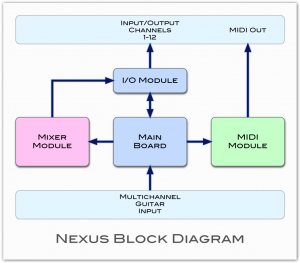 nexus-block-diagram