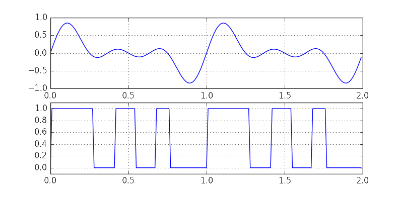 Fast and Efficient Pitch Detection: Bitstream Autocorrelation