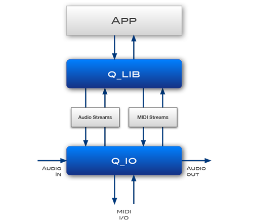 Q Audio DSP Library – Cycfi Research